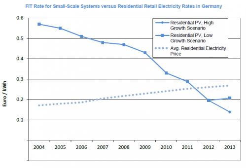 Decrease in German Solar PV FIT from 2004 to 2013