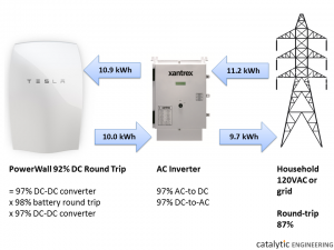 PowerWall energy flows
