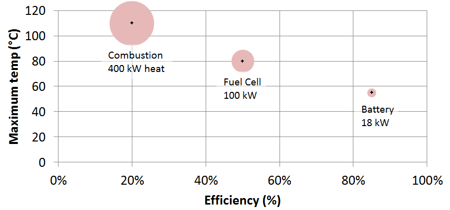 temperature-vs-efficiency